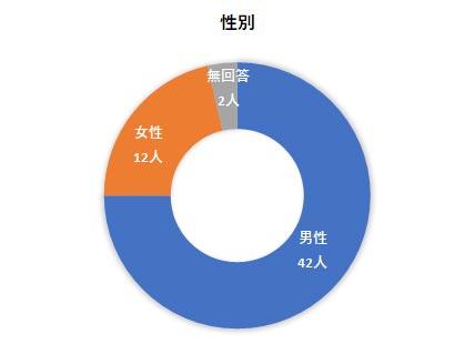障害者就労希望調査アンケート結果 性別グラフ