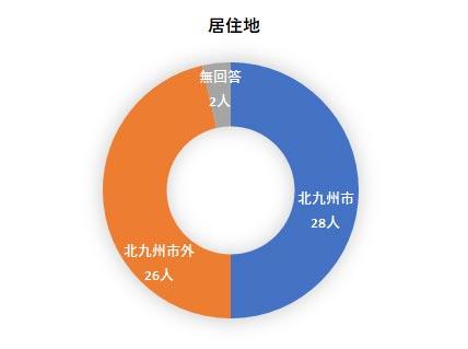 障害者就労希望調査アンケート結果 居住地のグラフ