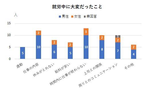 障害者就労希望調査アンケート結果 就労中に大変だったことのグラフ