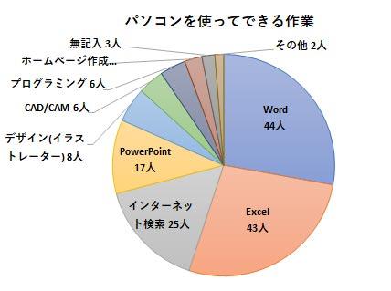 障害者就労希望調査アンケート結果 パソコンを使ってできる作業のグラフ