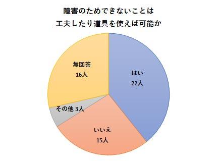 障害者就労希望調査アンケート結果 工夫のグラフ