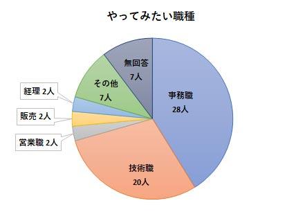 障害者就労希望調査アンケート結果 やってみたい職種グラフ