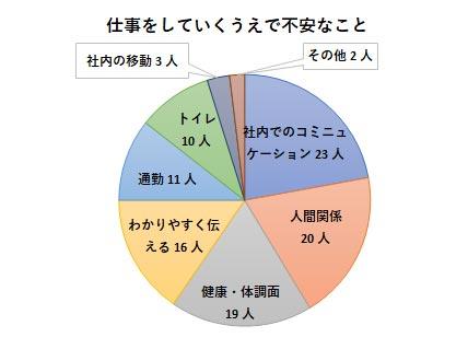 障害者就労希望調査アンケート結果 仕事をしていて不安なことのグラフ