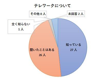 障害者就労希望調査アンケート結果 テレワークグラフ